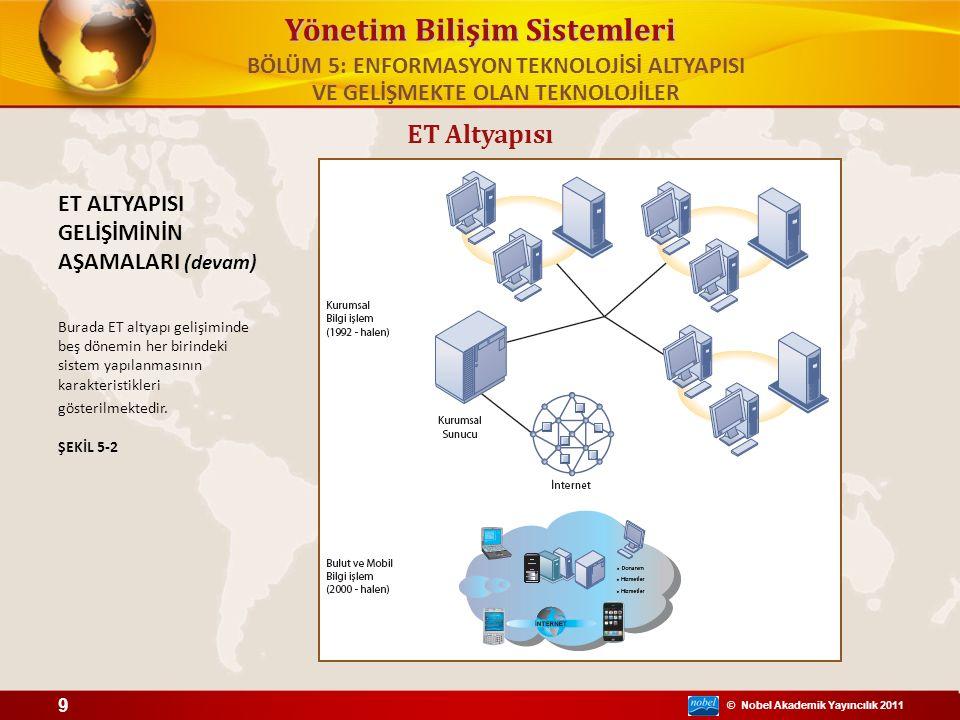 © Nobel Akademik Yayıncılık 2011 Yönetim Bilişim Sistemleri ET Altyapısı ÇOK KATMANLI İSTEMCİ/SUNUCU AĞI (N-KATMANLI) Çok katmanlı istemci/sunucu ağında istemcinin hizmet talepleri farklı seviyedeki sunucular tarafından karşılanır.