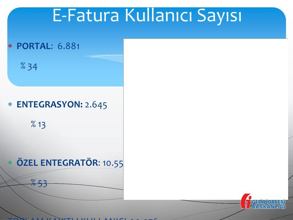 E-Fatura Kullanıcı Sayısı  PORTAL: 6.881 % 34  ENTEGRASYON: 2.645 % 13  ÖZEL ENTEGRATÖR: 10.550 % 53 TOPLAM KAYITLI KULLANICI: 20.076 Yıllık ortala