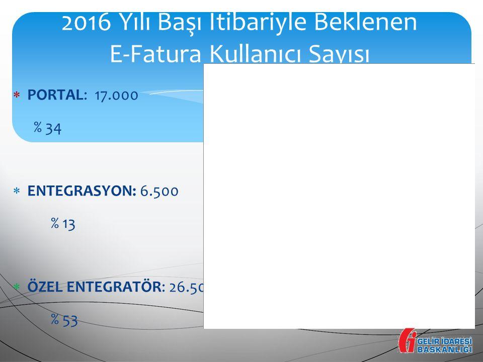 2016 Yılı Başı İtibariyle Beklenen E-Fatura Kullanıcı Sayısı  PORTAL: 17.000 % 34  ENTEGRASYON: 6.500 % 13  ÖZEL ENTEGRATÖR: 26.500 % 53 TOPLAM KAY