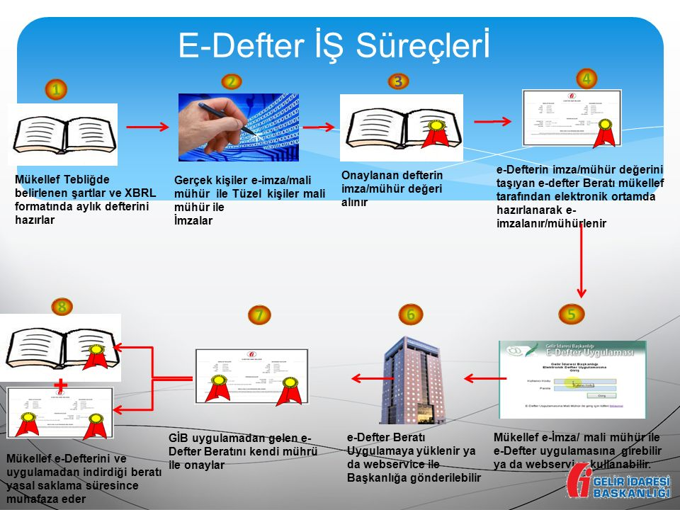 E-Defter İŞ Süreçlerİ 1 Mükellef Tebliğde belirlenen şartlar ve XBRL formatında aylık defterini hazırlar 2 Gerçek kişiler e-imza/mali mühür ile Tüzel