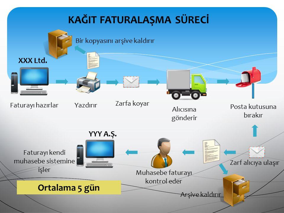 E- ARŞİVİN KAPSAMI 433 Sıra No.lu Vergi Usul Kanunu Genel Tebliği 30.12.2013 tarihinde Resmi Gazete' de yayımlanmış ve e-Arşiv Uygulaması hayata geçmiştir.