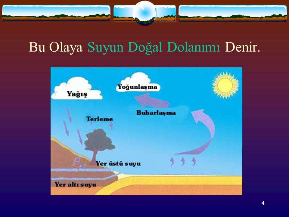 3  Atmosfere yükselen su buharı, atmosferin soğuk tabakalarında yoğunlaşarak yağmur, dolu, kar şeklinde tekrar yeryüzüne döner.