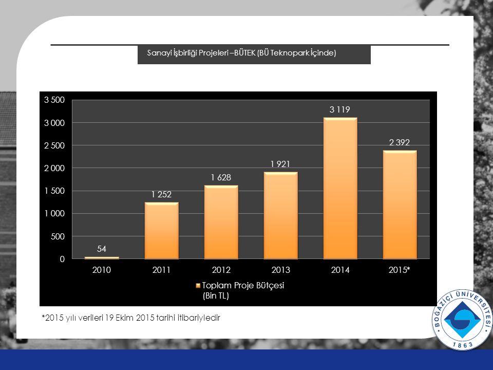 Sanayi İşbirliği Projeleri –BÜTEK (BÜ Teknopark İçinde) v v *2015 yılı verileri 19 Ekim 2015 tarihi itibariyledir