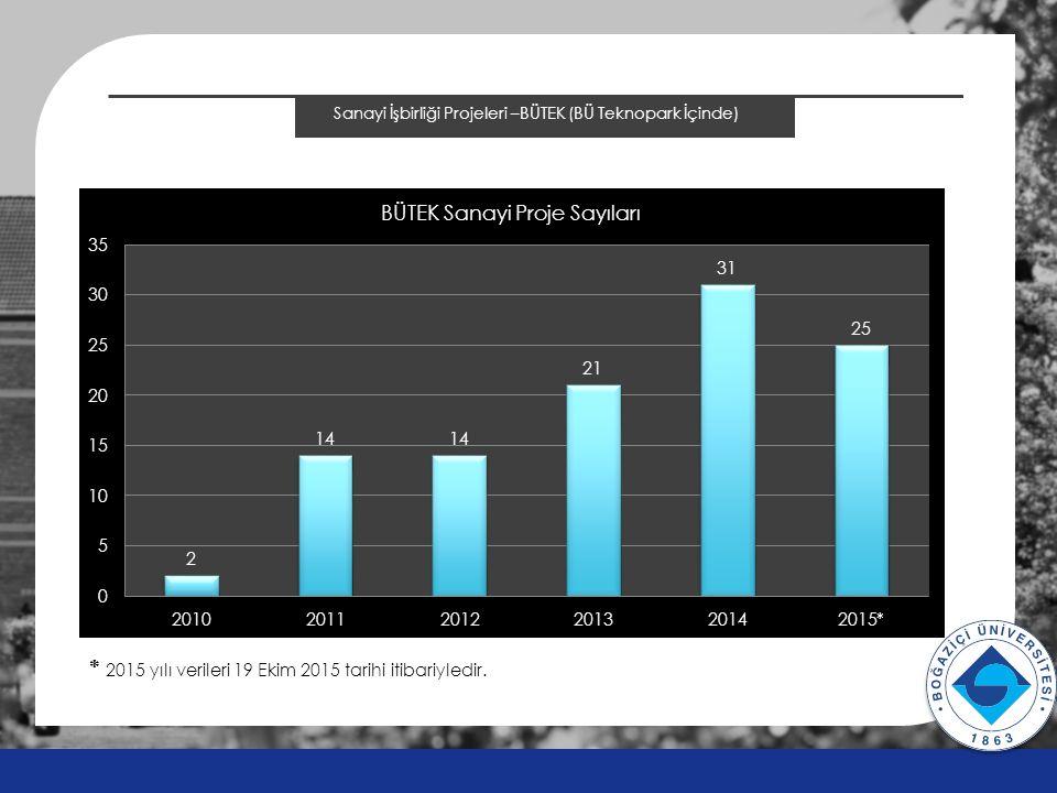 Sanayi İşbirliği Projeleri –BÜTEK (BÜ Teknopark İçinde) v v * 2015 yılı verileri 19 Ekim 2015 tarihi itibariyledir.