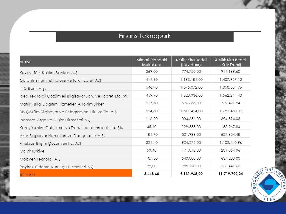 2014 ÖSYS Sonuçları Finans Teknopark Firma Mimari Plandaki Metrekare 4 Yıllık Kira Bedeli (Kdv Hariç) 4 Yıllık Kira Bedeli (Kdv Dahil) Kuveyt Türk Kat