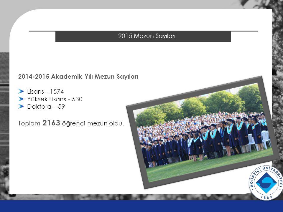 2014 ÖSYS Sonuçları 2015 Mezun Sayıları v v 2014-2015 Akademik Yılı Mezun Sayıları Lisans - 1574 Yüksek Lisans - 530 Doktora – 59 Toplam 2163 öğrenci mezun oldu.