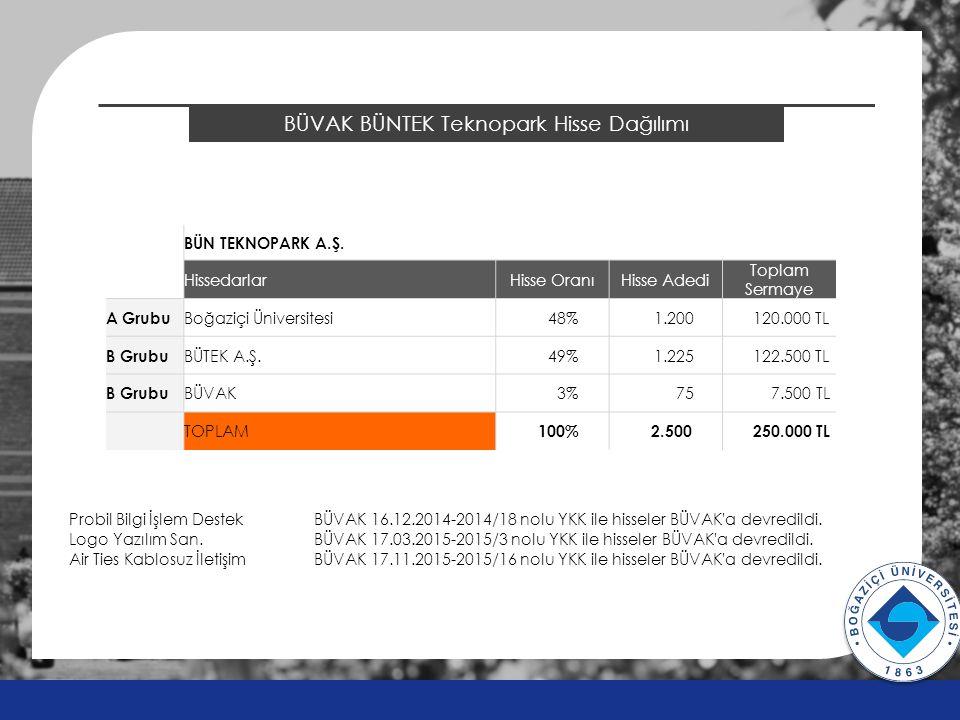 2014 ÖSYS Sonuçları BÜVAK BÜNTEK Teknopark Hisse Dağılımı v v BÜN TEKNOPARK A.Ş.