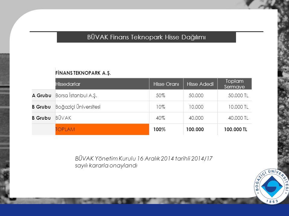2014 ÖSYS Sonuçları BÜVAK Finans Teknopark Hisse Dağılımı v v FİNANS TEKNOPARK A.Ş.