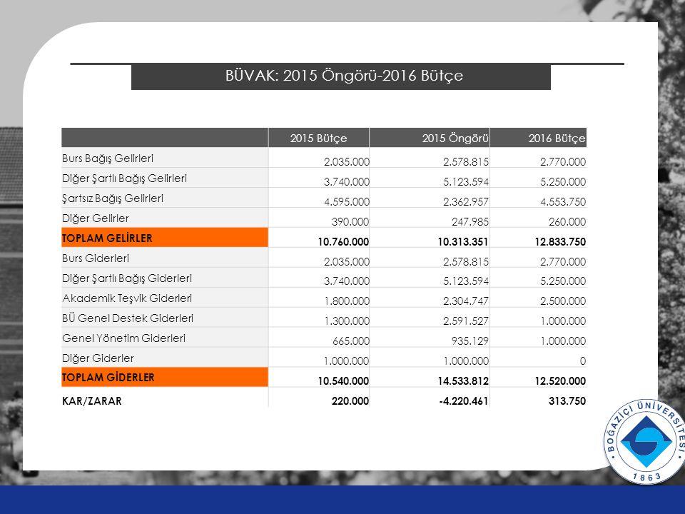 BÜVAK: 2015 Öngörü-2016 Bütçe v v 2015 Bütçe2015 Öngörü2016 Bütçe Burs Bağış Gelirleri 2.035.0002.578.8152.770.000 Diğer Şartlı Bağış Gelirleri 3.740.
