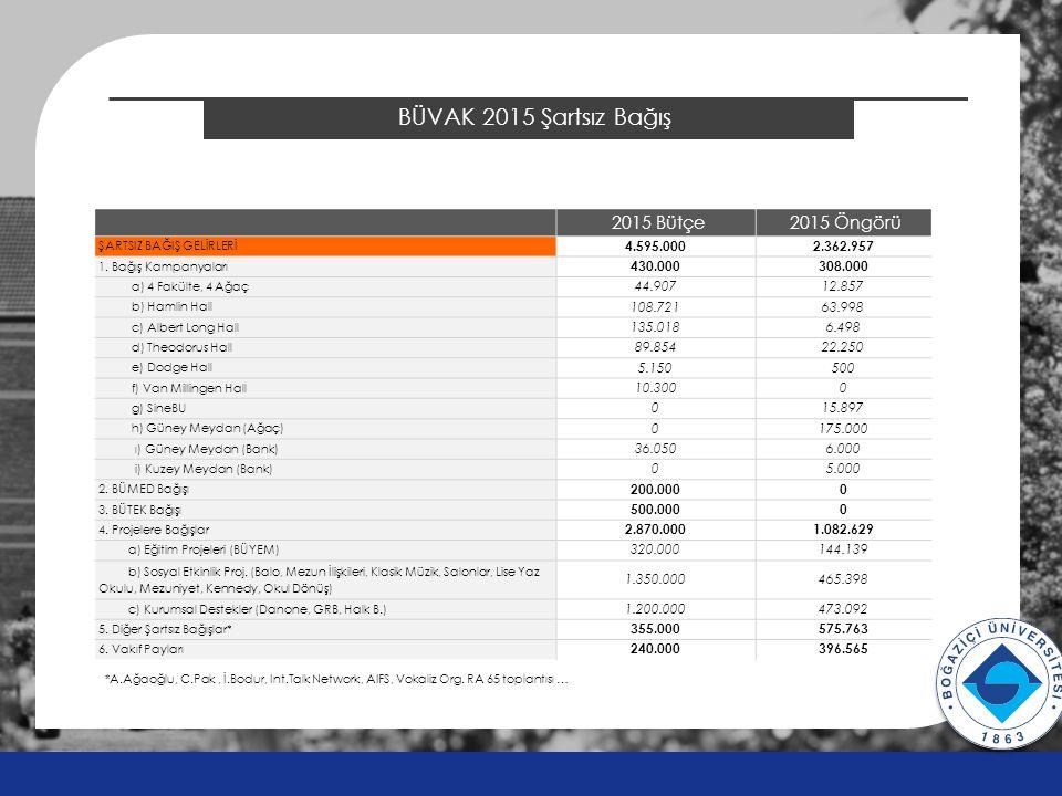 BÜVAK 2015 Şartsız Bağış v v 2015 Bütçe 2015 Öngörü ŞARTSIZ BAĞIŞ GELİRLERİ 4.595.0002.362.957 1. Bağış Kampanyaları 430.000308.000 a) 4 Fakülte, 4 Ağ