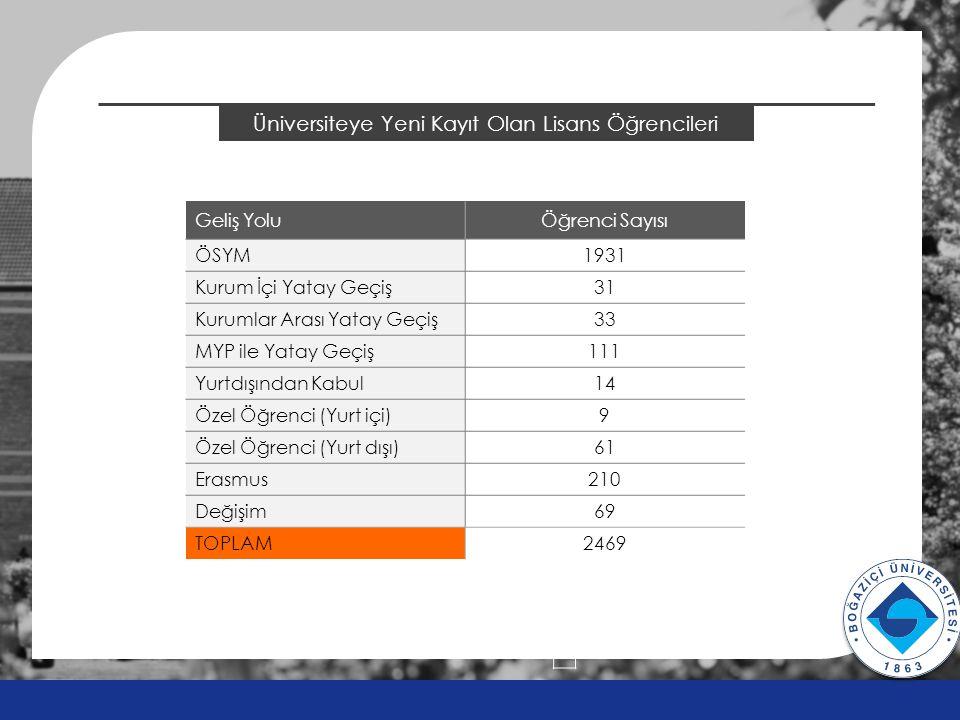 2014 ÖSYS Sonuçları BÜVAK DOST Teknopark Hisse Dağılımı v v DUDULLU OSB BÜ TEKNOPARK A.Ş.
