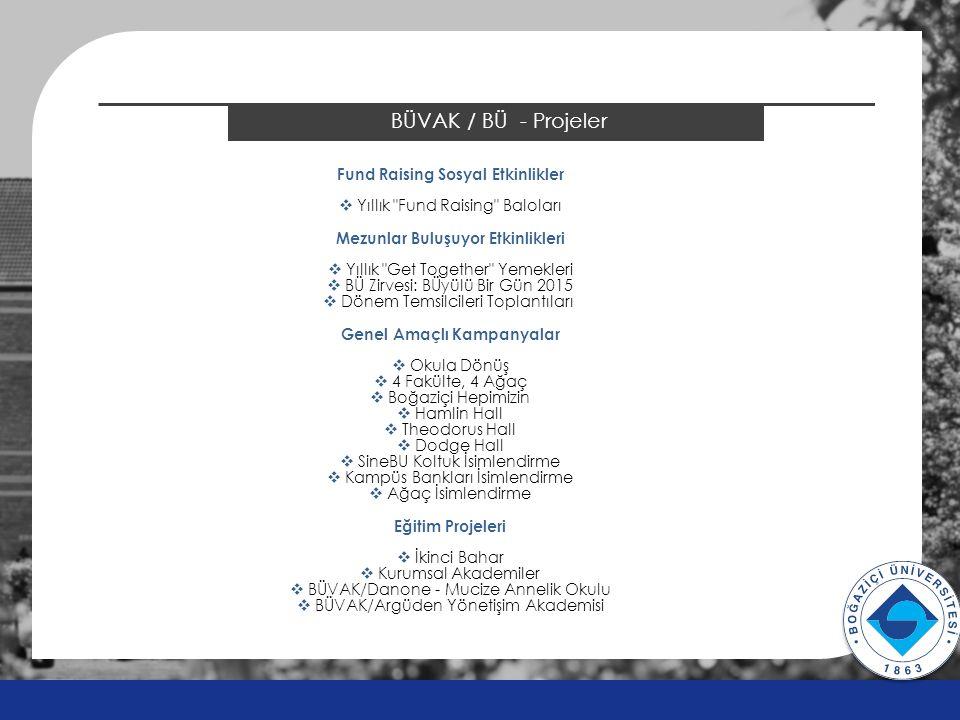BÜVAK / BÜ - Projeler v v Fund Raising Sosyal Etkinlikler  Yıllık Fund Raising Baloları Mezunlar Buluşuyor Etkinlikleri  Yıllık Get Together Yemekleri  BÜ Zirvesi: BÜyülü Bir Gün 2015  Dönem Temsilcileri Toplantıları Genel Amaçlı Kampanyalar  Okula Dönüş  4 Fakülte, 4 Ağaç  Boğaziçi Hepimizin  Hamlin Hall  Theodorus Hall  Dodge Hall  SineBU Koltuk İsimlendirme  Kampüs Bankları İsimlendirme  Ağaç İsimlendirme Eğitim Projeleri  İkinci Bahar  Kurumsal Akademiler  BÜVAK/Danone - Mucize Annelik Okulu  BÜVAK/Argüden Yönetişim Akademisi