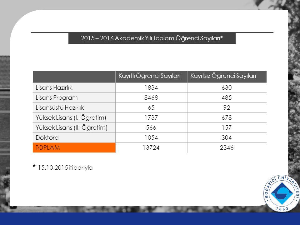 2014 ÖSYS Sonuçları Finans Teknopark İç Avlu v v