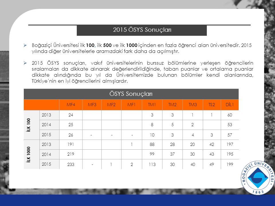 2015 ÖSYS Sonuçları ÖSYS Sonuçları MF4MF3MF2MF1TM1TM2TM3TS2DİL1 İLK 100 2013 24331160 2014 25 852 53 2015 26- - -1034357 İLK 1000 2013 191188282042197 2014 219 99373043195 2015 233 -12113304049199 v v  Boğaziçi Üniversitesi ilk 100, ilk 500 ve ilk 1000 içinden en fazla öğrenci alan üniversitedir.