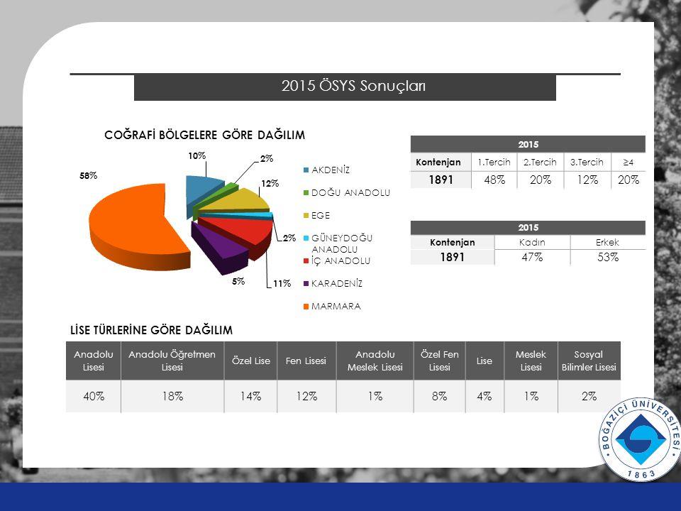 Anadolu Lisesi Anadolu Öğretmen Lisesi Özel LiseFen Lisesi Anadolu Meslek Lisesi Özel Fen Lisesi Lise Meslek Lisesi Sosyal Bilimler Lisesi 40%18%14%12