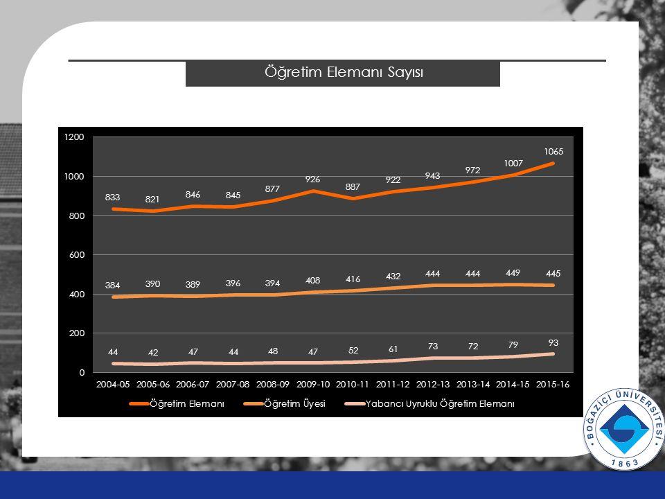 BÜVAK Karşılaştırmalı Faaliyet Bütçesi Ocak-Aralık 2014 FİİLİOcak-Aralık 2015 BÜTÇEOcak-Aralık 2015 TAHMİN 2015 Bütçe Gerç.% si Ocak-Aralık 2016 BÜTÇE 2015/2016 Bütçe Farkı 2015 Tahmin/2016 Bütçe Artış/Azalış GELİR TOPLAMI 13.128.49210.760.00010.313.351 96% 12.833.750 19%24% ŞARTLI BAĞIŞ GELİRLERİ 4.643.3563.740.0005.123.594 137% 5.250.000 40%2% 1.