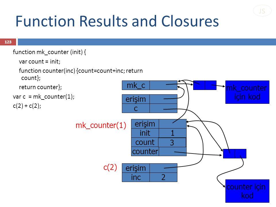 Function Results and Closures c erişim counter için kod mk_counter için kod c(2) erişim inc2 mk_counter(1) count1 init1 erişim counter mk_c function m