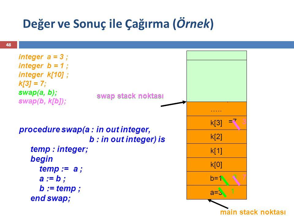 integer a = 3 ; integer b = 1 ; integer k[10] ; k[3] = 7; swap(a, b); swap(b, k[b]); procedure swap(a : in out integer, b : in out integer) is temp :
