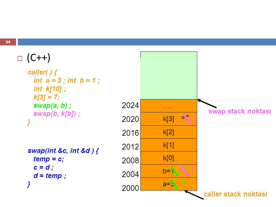  (C++) caller( ) { int a = 3 ; int b = 1 ; int k[10] ; k[3] = 7; swap(a, b) ; swap(b, k[b]) ; } swap(int &c, int &d ) { temp = c; c = d ; d = temp ;