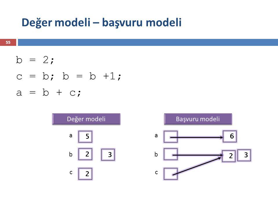 Değer modeli – başvuru modeli 55 b = 2; c = b; b = b +1; a = b + c; 5 2 2 a b c a b c 6 3 2 3