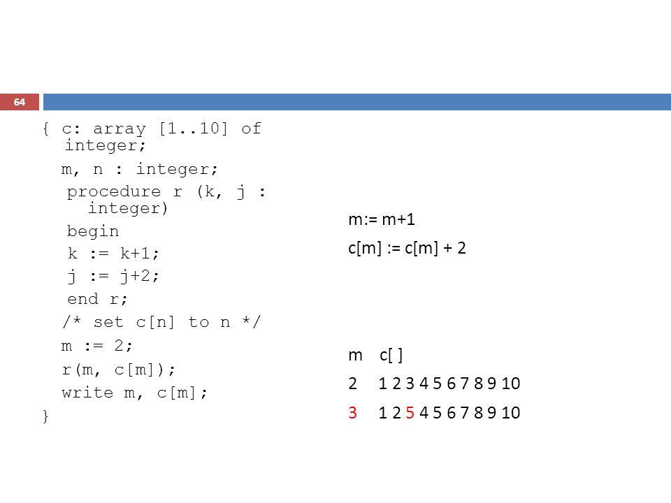 64 { c: array [1..10] of integer; m, n : integer; procedure r (k, j : integer) begin k := k+1; j := j+2; end r; /* set c[n] to n */ m := 2; r(m, c[m])