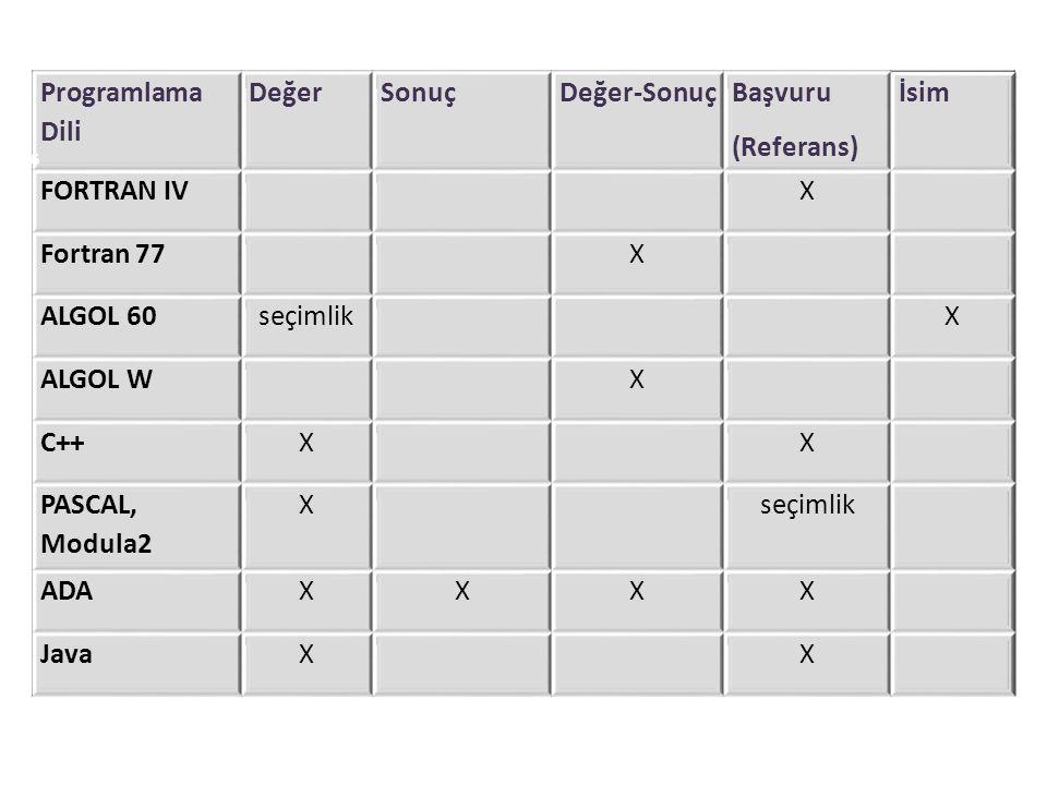 Programlama Dili DeğerSonuçDeğer-Sonuç Başvuru (Referans) İsim FORTRAN IVX Fortran 77X ALGOL 60seçimlikX ALGOL WX C++XX PASCAL, Modula2 Xseçimlik ADAX