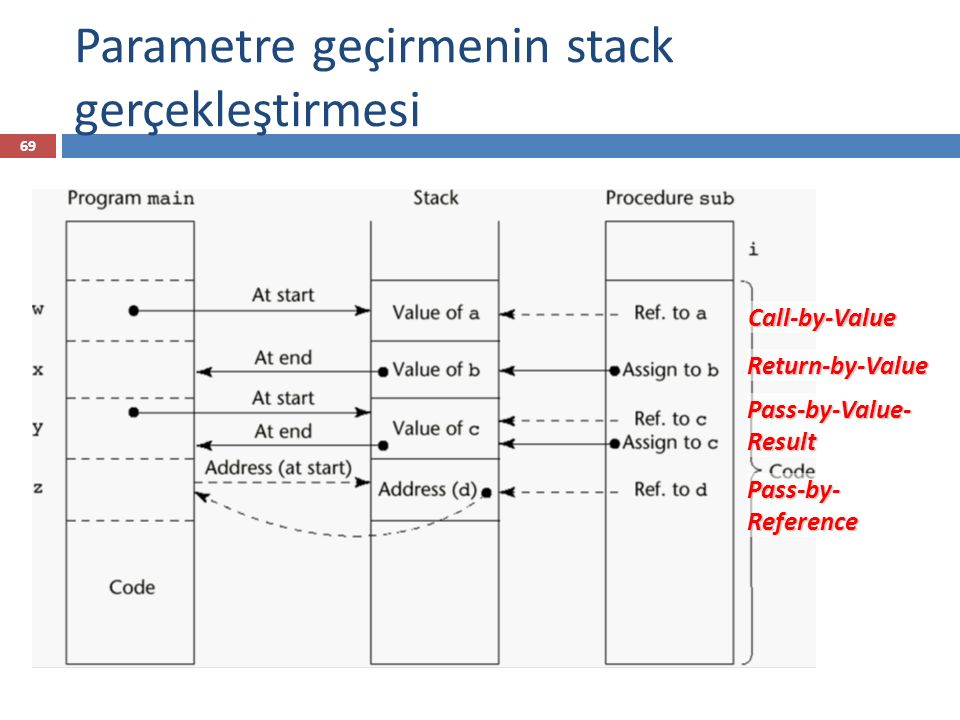 Parametre geçirmenin stack gerçekleştirmesi 69 Call-by-Value Return-by-Value Pass-by-Value- Result Pass-by- Reference
