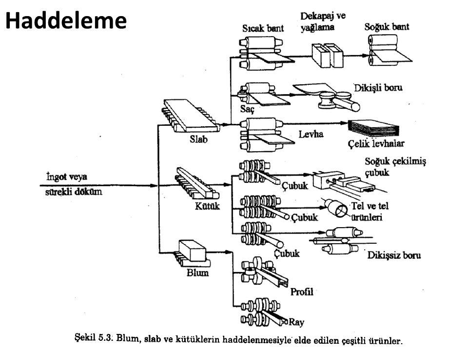 Kutu Paso Serileri Blum ve kütüklerin haddelenerek kare, dairesel basit çubukların üretimi Her kademede kesit azalması %10-30 arasında Çubukların haddelenerek kesitlerinin küçültülmesi işlemlerinde ve bitmiş kare kesitlerin elde edilmesinde kullanılır.
