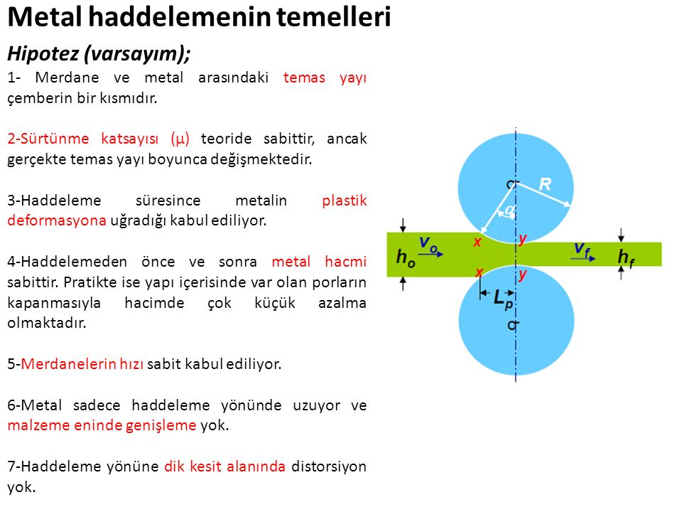 Metal haddelemenin temelleri Hipotez (varsayım); 1- Merdane ve metal arasındaki temas yayı çemberin bir kısmıdır. 2-Sürtünme katsayısı (µ) teoride sab
