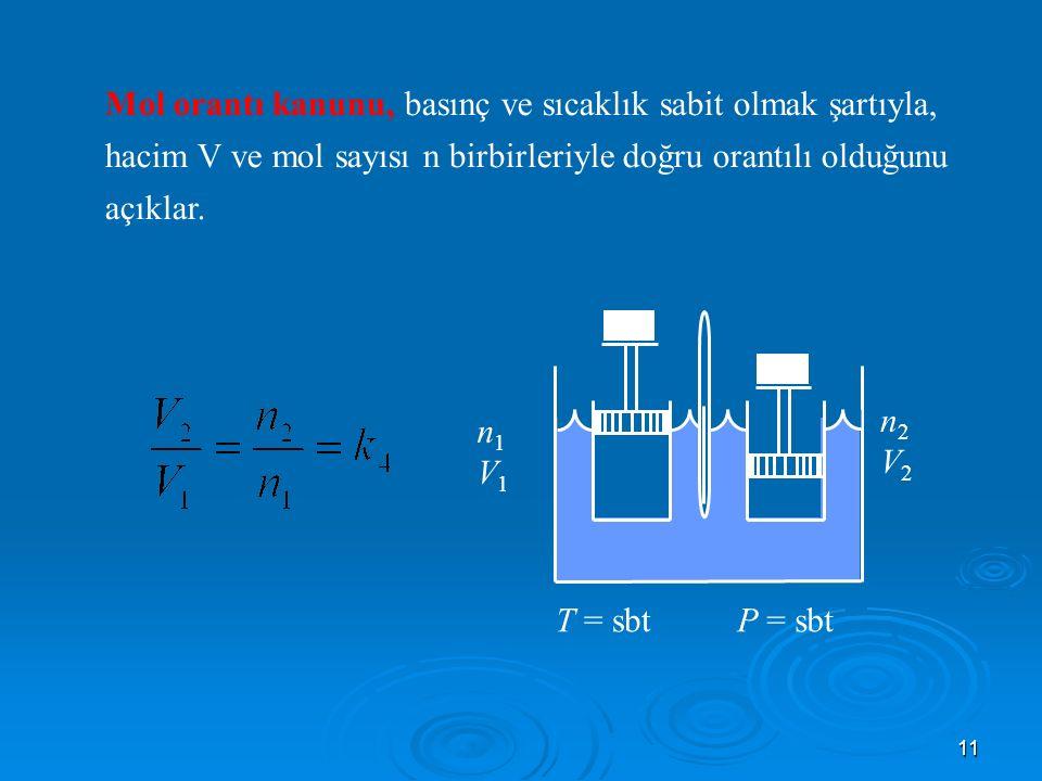 11 Mol orantı kanunu, basınç ve sıcaklık sabit olmak şartıyla, hacim V ve mol sayısı n birbirleriyle doğru orantılı olduğunu açıklar.