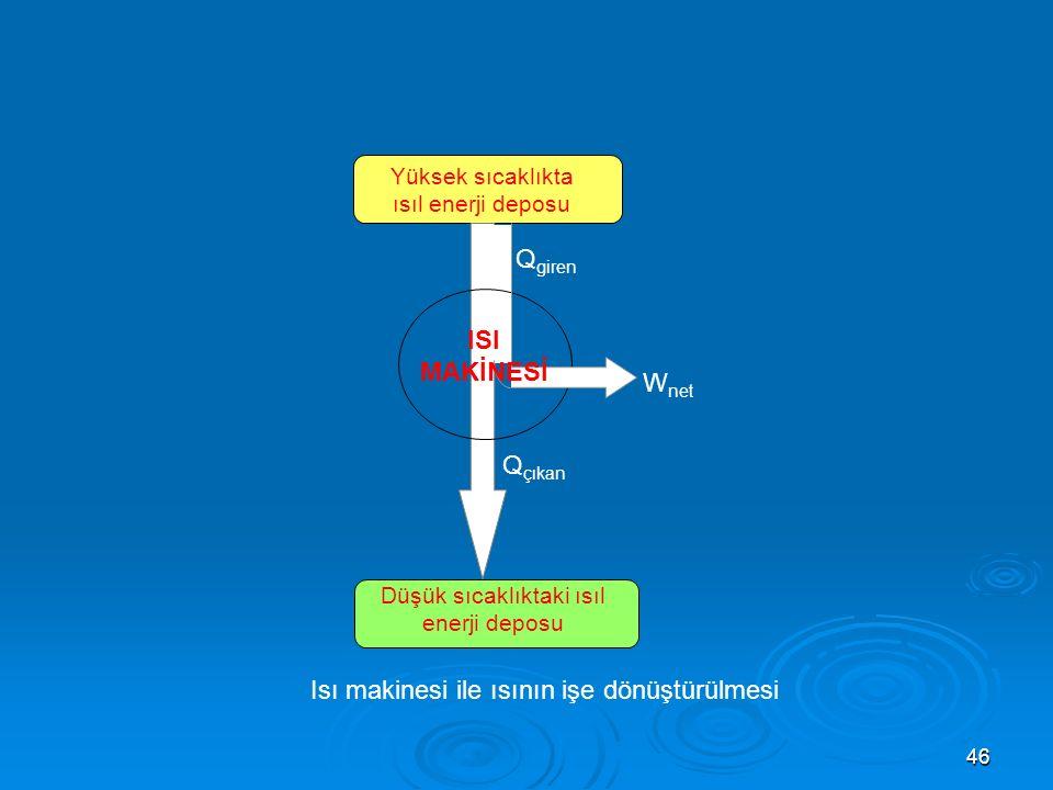 46 Yüksek sıcaklıkta ısıl enerji deposu Düşük sıcaklıktaki ısıl enerji deposu ISI MAKİNESİ Q giren Q çıkan W net Isı makinesi ile ısının işe dönüştürülmesi