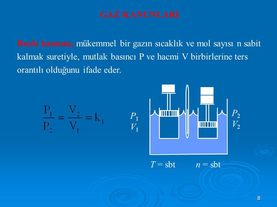 8 GAZ KANUNLARI Boyle kanunu, mükemmel bir gazın sıcaklık ve mol sayısı n sabit kalmak suretiyle, mutlak basıncı P ve hacmi V birbirlerine ters orantılı olduğunu ifade eder.
