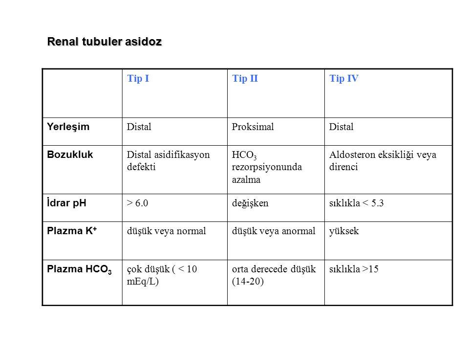 Tip ITip IITip IV Yerleşim DistalProksimalDistal Bozukluk Distal asidifikasyon defekti HCO 3 rezorpsiyonunda azalma Aldosteron eksikliği veya direnci