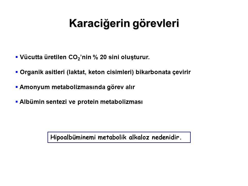 Karaciğerin görevleri  Vücutta üretilen CO 2 'nin % 20 sini oluşturur.  Organik asitleri (laktat, keton cisimleri) bikarbonata çevirir  Amonyum met