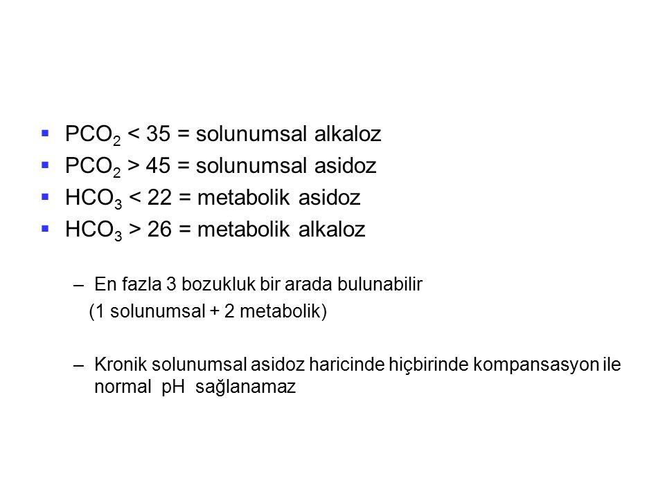  PCO 2 < 35 = solunumsal alkaloz  PCO 2 > 45 = solunumsal asidoz  HCO 3 < 22 = metabolik asidoz  HCO 3 > 26 = metabolik alkaloz –En fazla 3 bozukl
