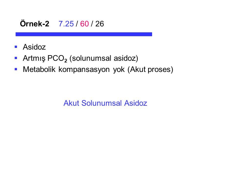 Örnek-27.25 / 60 / 26  Asidoz  Artmış PCO 2 (solunumsal asidoz)  Metabolik kompansasyon yok (Akut proses) Akut Solunumsal Asidoz
