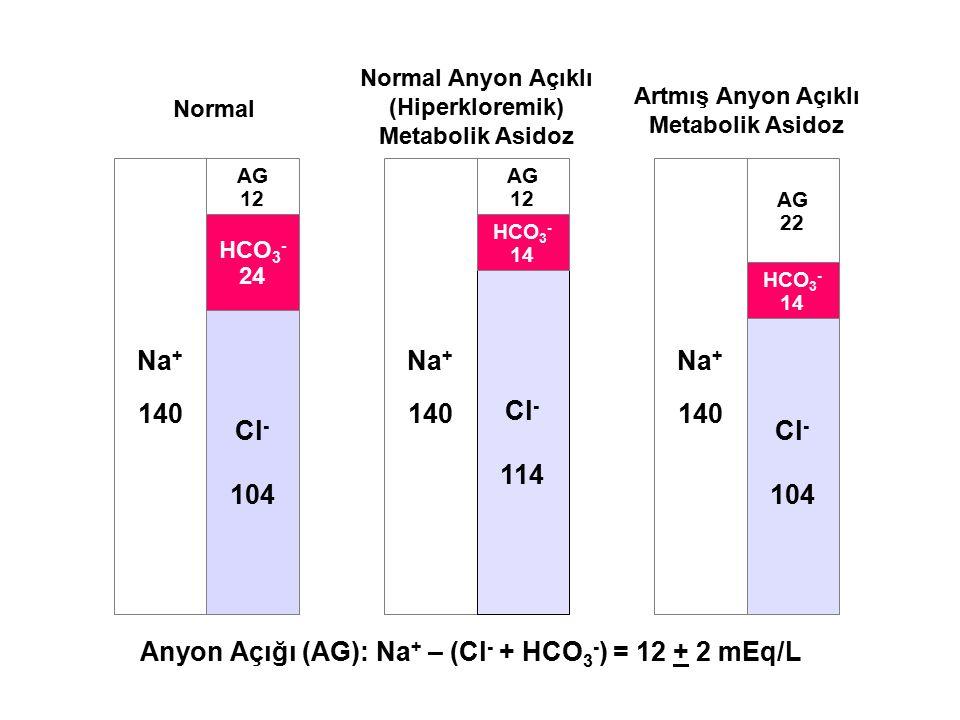 Anyon Açığı (AG): Na + – (Cl - + HCO 3 - ) = 12 + 2 mEq/L Na + 140 Cl - 104 HCO 3 - 24 AG 12 Na + 140 Na + 140 Cl - 114 HCO 3 - 14 AG 12 Cl - 104 HCO