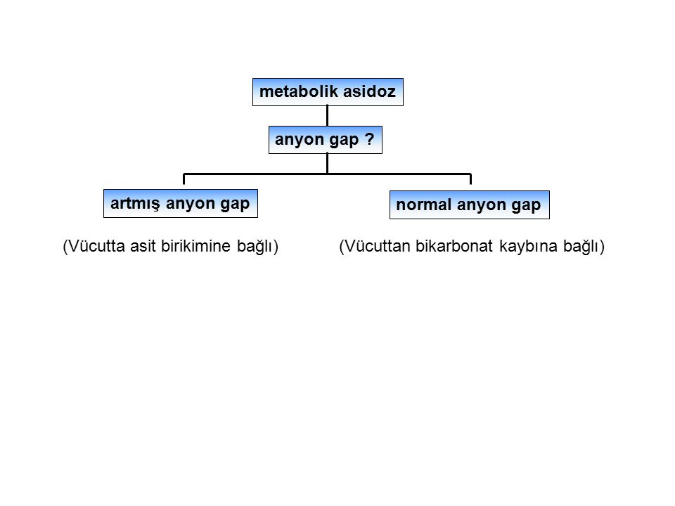 metabolik asidoz anyon gap ? artmış anyon gap normal anyon gap (Vücuttan bikarbonat kaybına bağlı)(Vücutta asit birikimine bağlı)