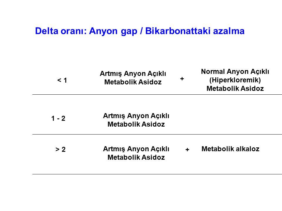 Delta oranı: Anyon gap / Bikarbonattaki azalma < 1 Normal Anyon Açıklı (Hiperkloremik) Metabolik Asidoz Artmış Anyon Açıklı Metabolik Asidoz + 1 - 2 A