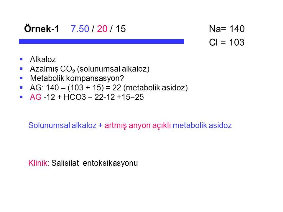 Örnek-17.50 / 20 / 15  Alkaloz  Azalmış CO 2 (solunumsal alkaloz)  Metabolik kompansasyon?  AG: 140 – (103 + 15) = 22 (metabolik asidoz)  AG -12