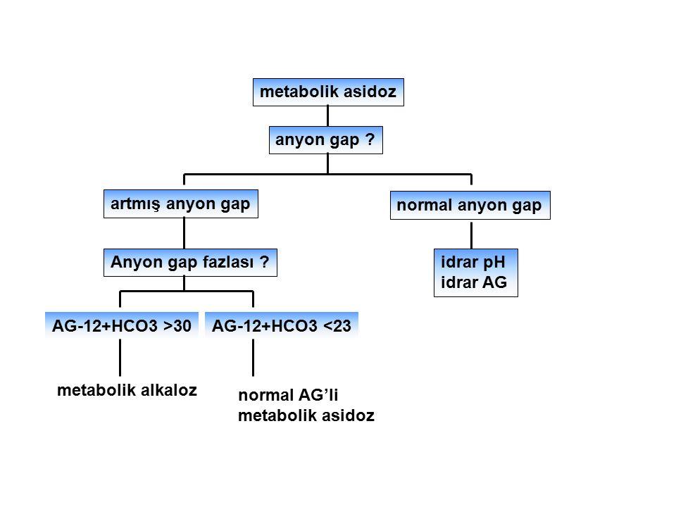 metabolik asidoz anyon gap ? artmış anyon gap normal anyon gap Anyon gap fazlası ?idrar pH idrar AG AG-12+HCO3 >30AG-12+HCO3 <23 metabolik alkaloz nor