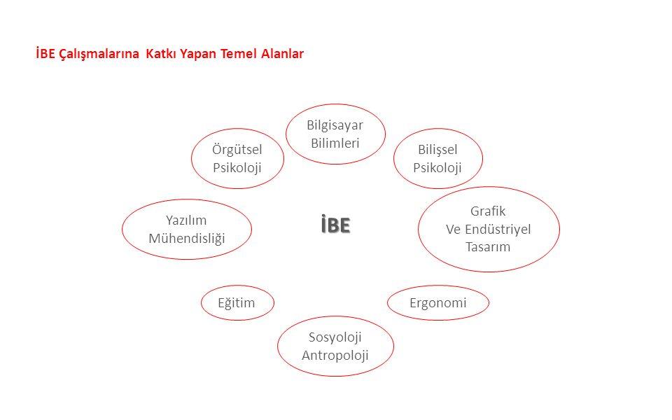 İBE Bilgisayar Bilimleri Ergonomi Bilişsel Psikoloji Grafik Ve Endüstriyel Tasarım Sosyoloji Antropoloji Eğitim Yazılım Mühendisliği Örgütsel Psikoloj