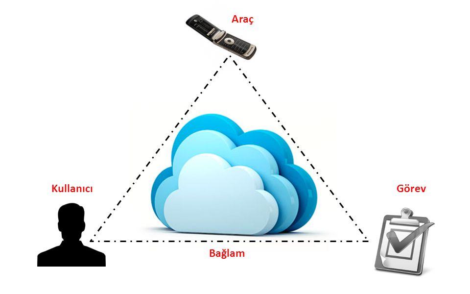 Kullanılabilirlik Mühendisliği (Usability Engineering)