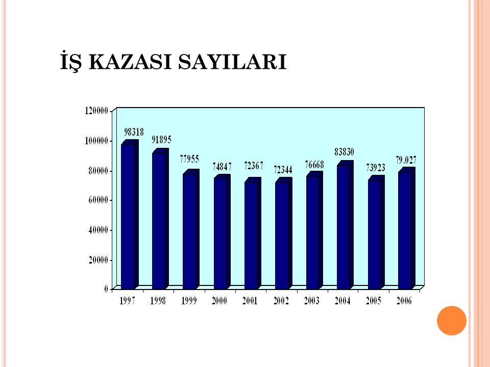 İŞ KAZASI SAYILARI
