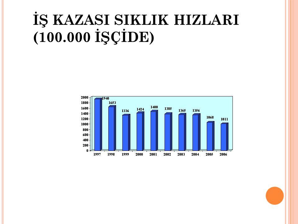 İŞ KAZASI SIKLIK HIZLARI (100.000 İŞÇİDE)