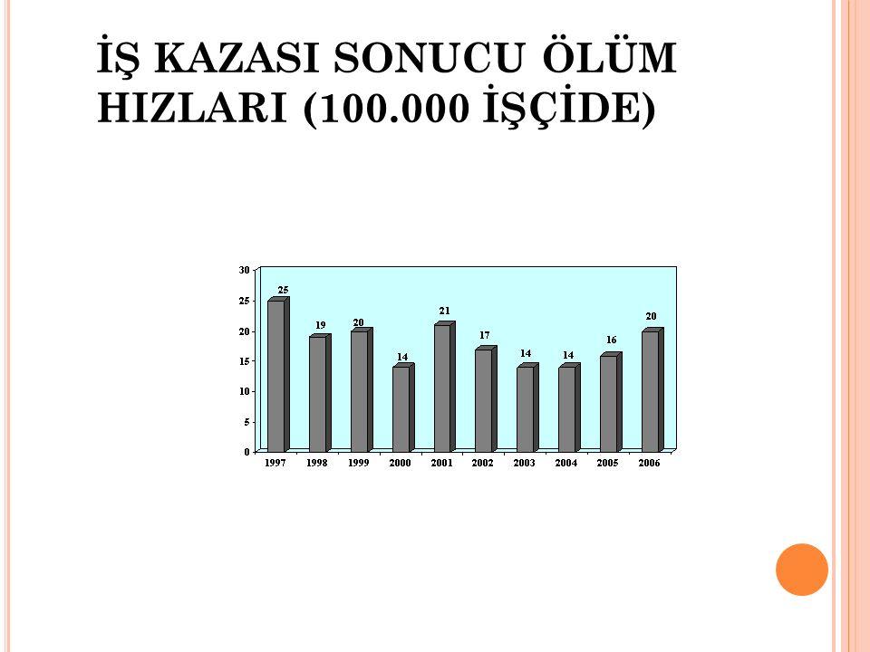 İŞ KAZASI SONUCU ÖLÜM HIZLARI (100.000 İŞÇİDE)