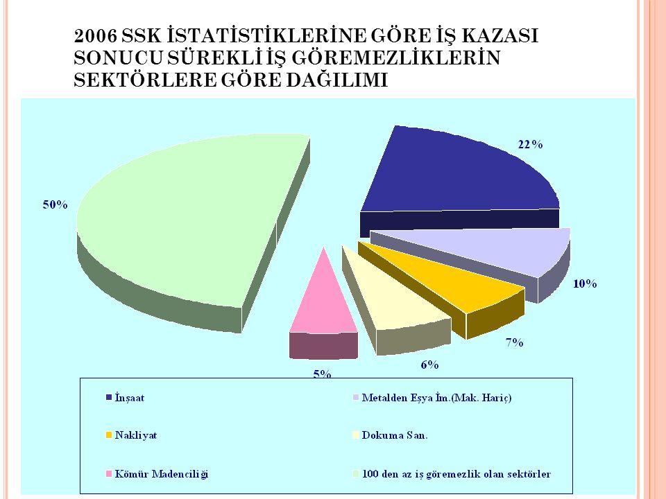 2006 SSK İSTATİSTİKLERİNE GÖRE İŞ KAZASI SONUCU SÜREKLİ İŞ GÖREMEZLİKLERİN SEKTÖRLERE GÖRE DAĞILIMI