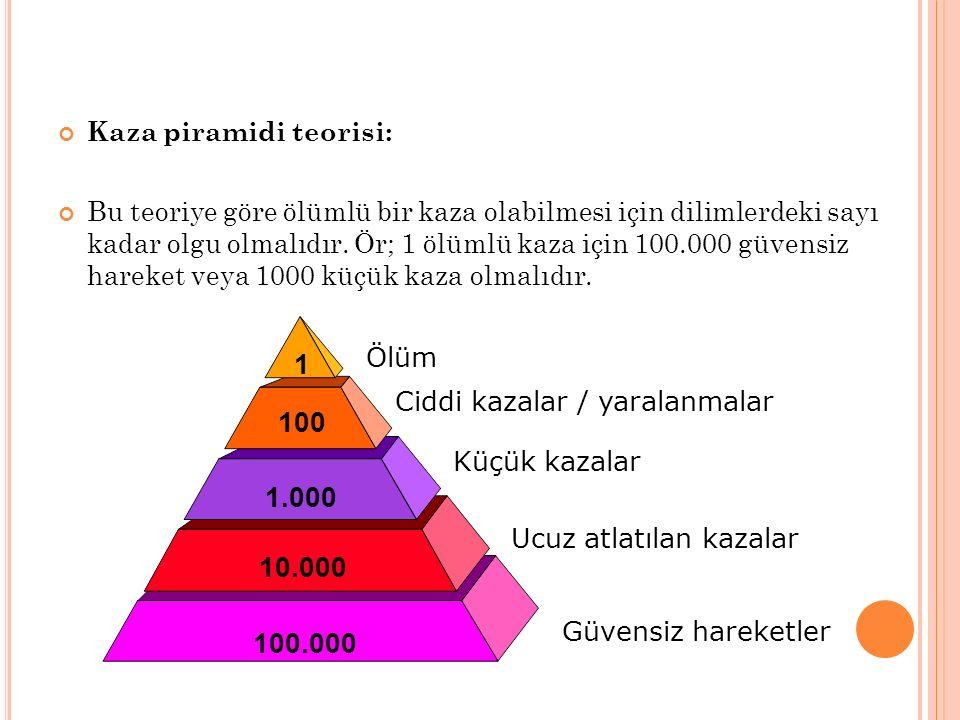 Kaza piramidi teorisi: Bu teoriye göre ölümlü bir kaza olabilmesi için dilimlerdeki sayı kadar olgu olmalıdır. Ör; 1 ölümlü kaza için 100.000 güvensiz