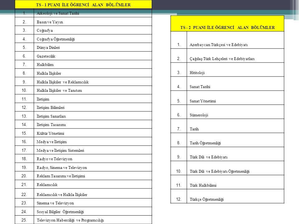 TS - 1 PUANI İLE ÖĞRENCİ ALAN BÖL.ÜMLER 1. Arkeoloji ve Sanat Tarihi 2. Basın ve Yayın 3. Coğrafya 4. Coğrafya Öğretmenliği 5. Dünya Dinleri 6. Gazete