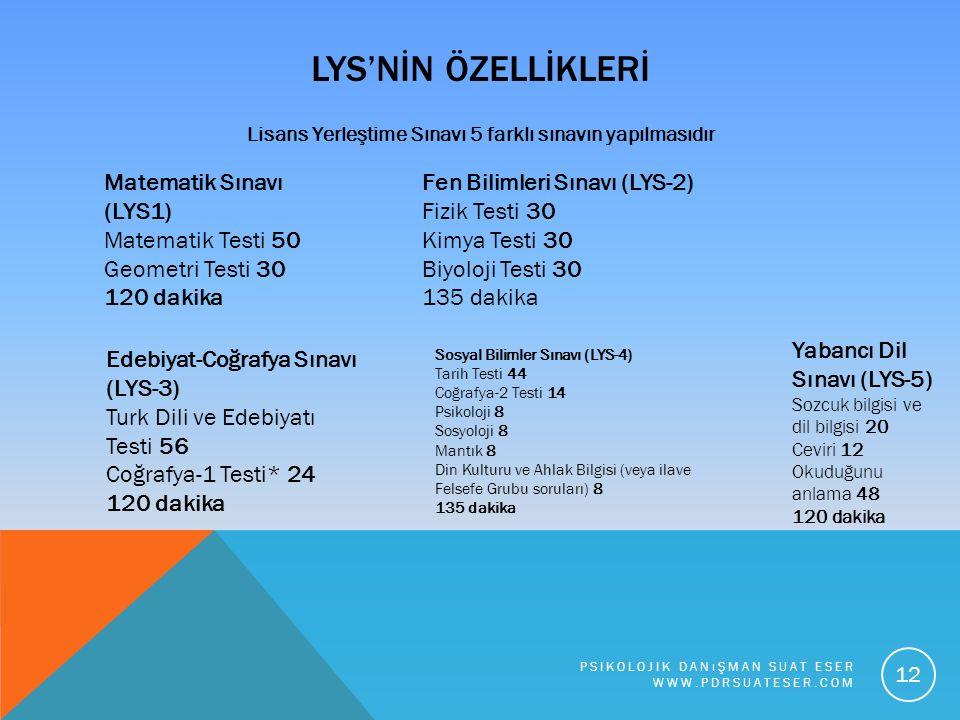 LYS'NİN ÖZELLİKLERİ Lisans Yerleştime Sınavı 5 farklı sınavın yapılmasıdır Matematik Sınavı (LYS1) Matematik Testi 50 Geometri Testi 30 120 dakika Fen